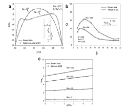 ترجمه مقاله Cooling enhancement of two fins in a horizontal channel by nanofluid mixed convection